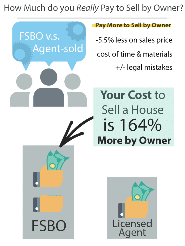 Infographic on what it would cost to sell my house by owner (FSBO). It costs 164% more to FSBO compared to homes sold by licensed real estate agents.
