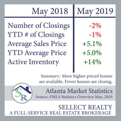 Metro Atlanta Real Estate Market Update – May 2019
