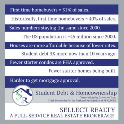 The Real Estate Forecast and Student Debt Effects