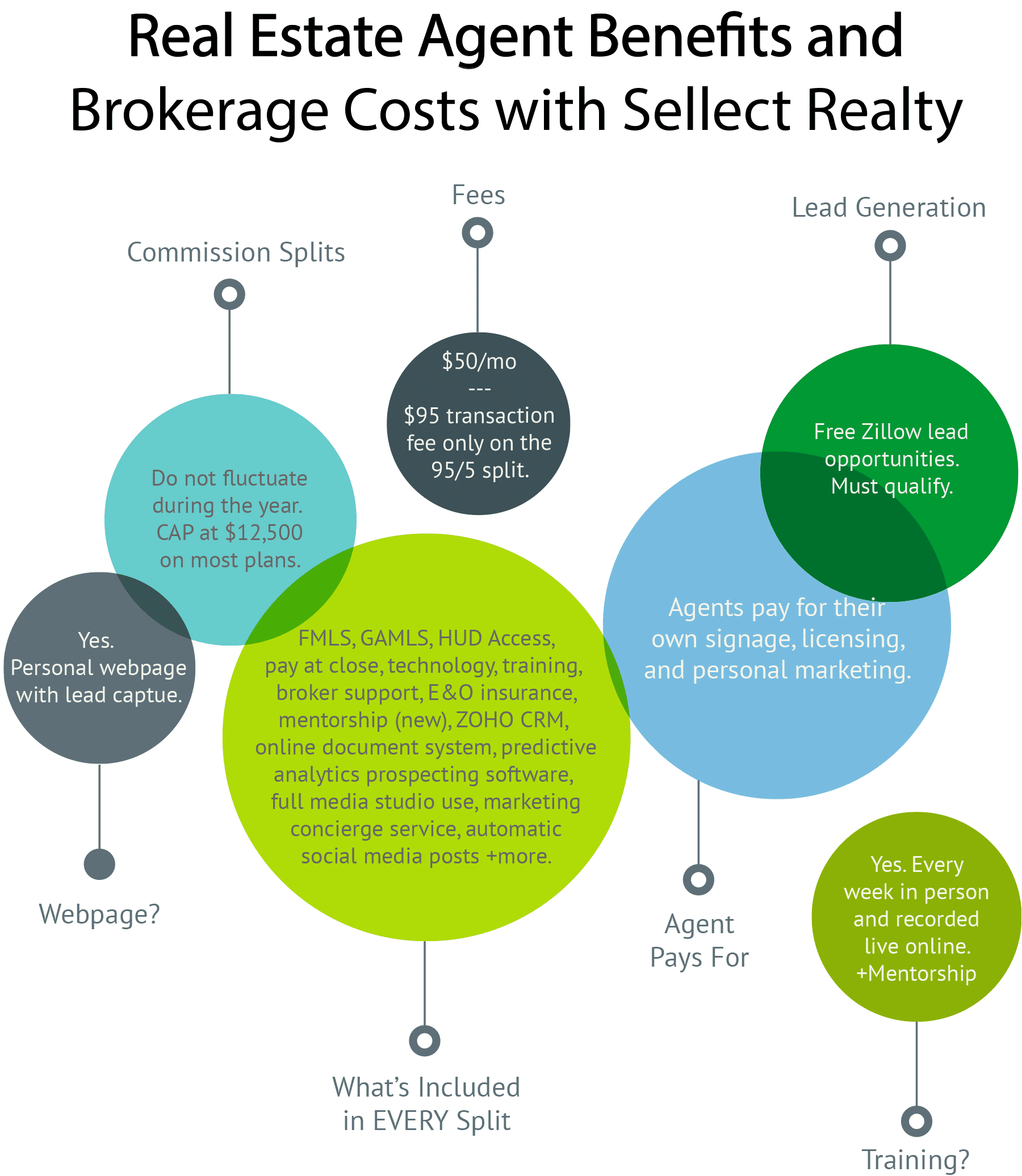 Sellect Realty's Agent Benefits and Costs Infographic
