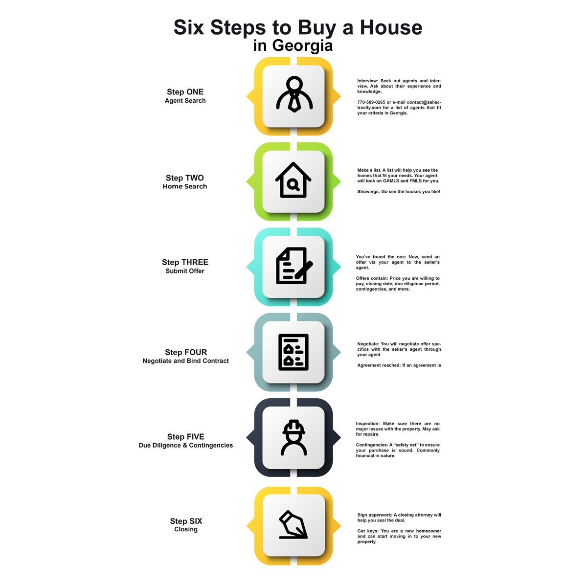 Sellect Realty Buy a House Guide
